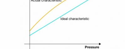 Characteristics: Accuracy of pressure sensors