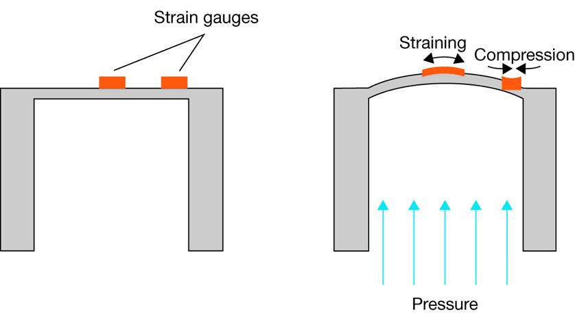 Functioneel principe van een weerstandsdruktransmitter