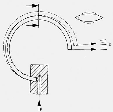 Het effect van druk op een buisveer