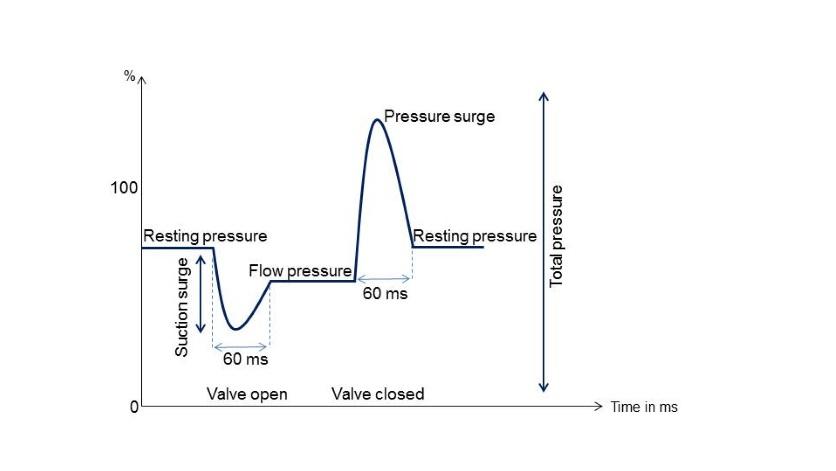 Chart: Pressure spike
