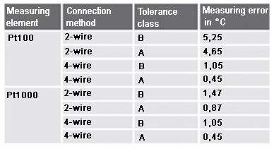 Voorbeeld: Meetfout bij 150 °C, kabellengte 10 m, aderdoorsnede 0,22 mm<sup><p class=