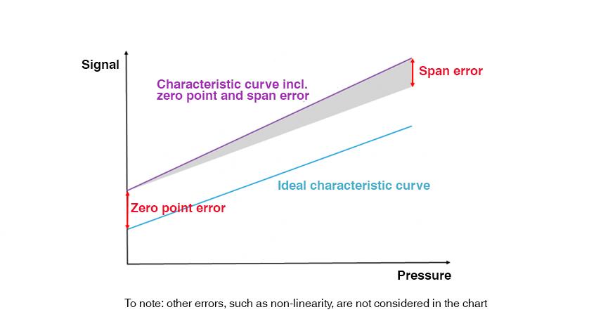 scheme: error compensation